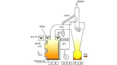 垃圾焚烧炉专用料